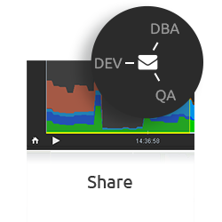 Share – D.SIDE software – Performance Oracle